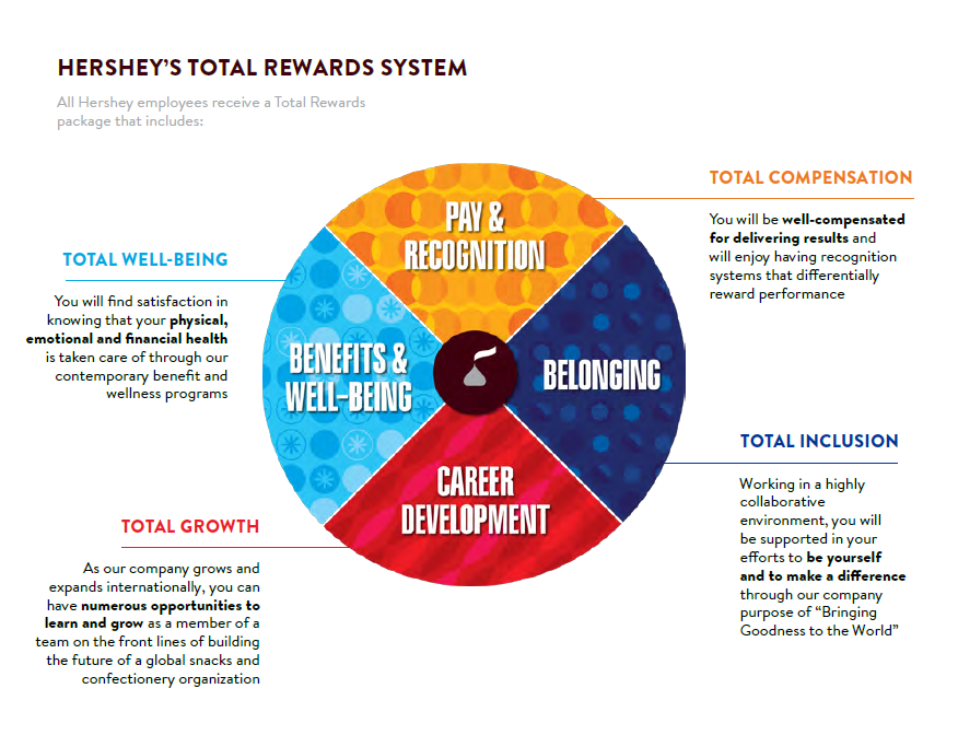 reward system for employees in indian organisation Designing effective reward systems be used to reward (punish) employees for value- organisation signals that the other dimensions of the.